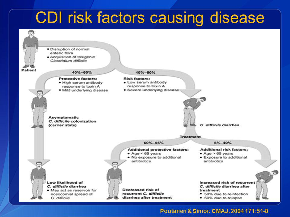 CDI risk factors causing disease