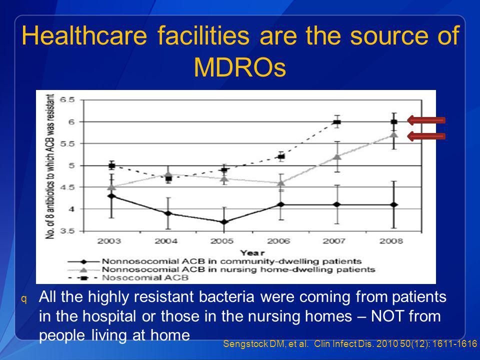 Healthcare facilities are the source of MDROs