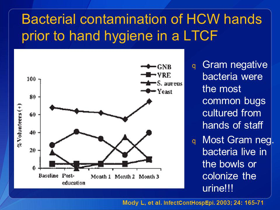 Bacterial contamination of HCW hands prior to hand hygiene in a LTCF