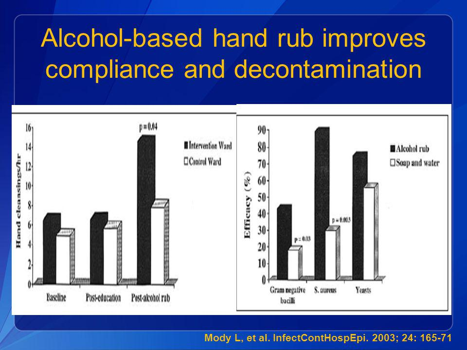 Alcohol-based hand rub improves compliance and decontamination