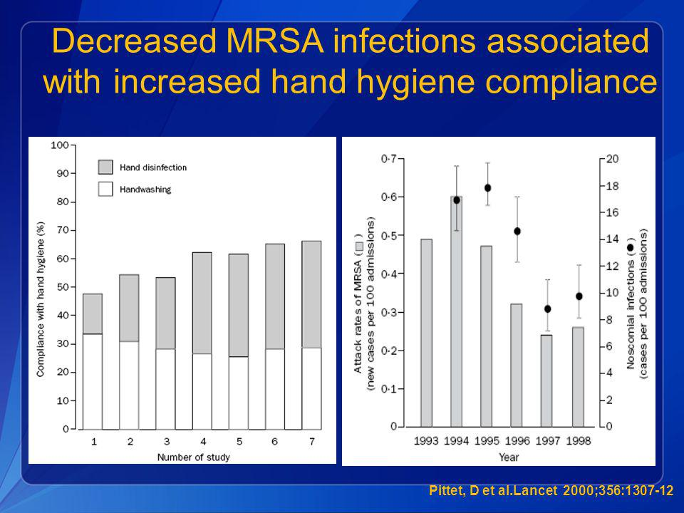 Decreased MRSA infections associated with increased hand hygiene compliance