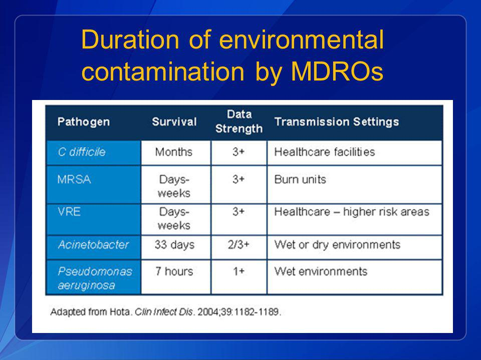 Duration of environmental contamination by MDROs