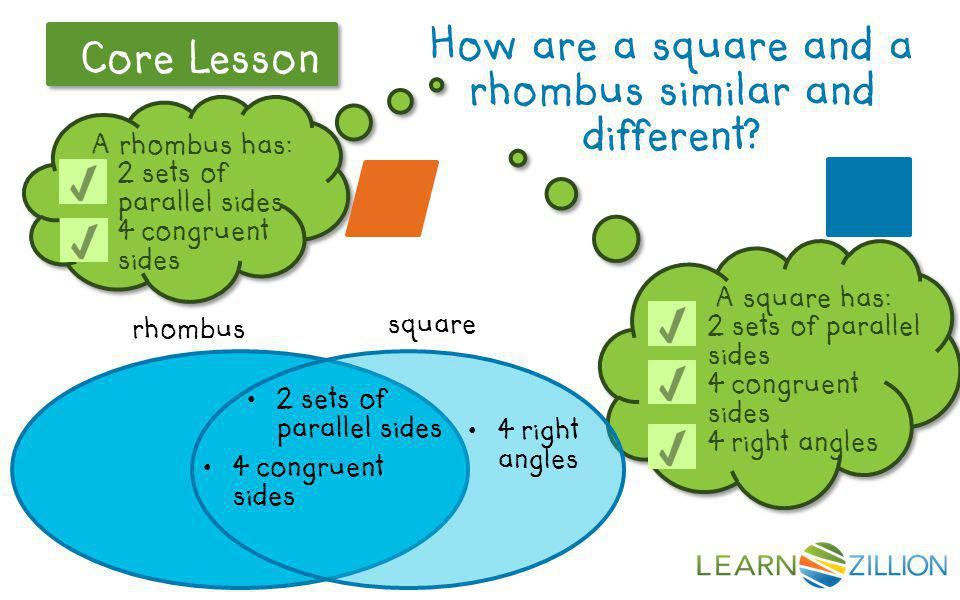 A rhombus has: 2 sets of parallel sides 4 congruent sides