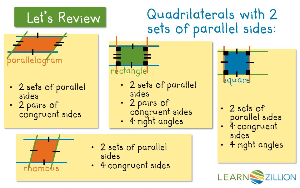 2 pairs of congruent sides 4 right angles 2 sets of parallel sides