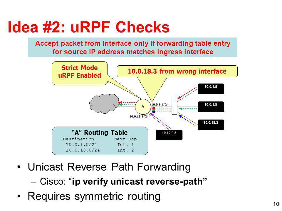 Idea #2: uRPF Checks Unicast Reverse Path Forwarding