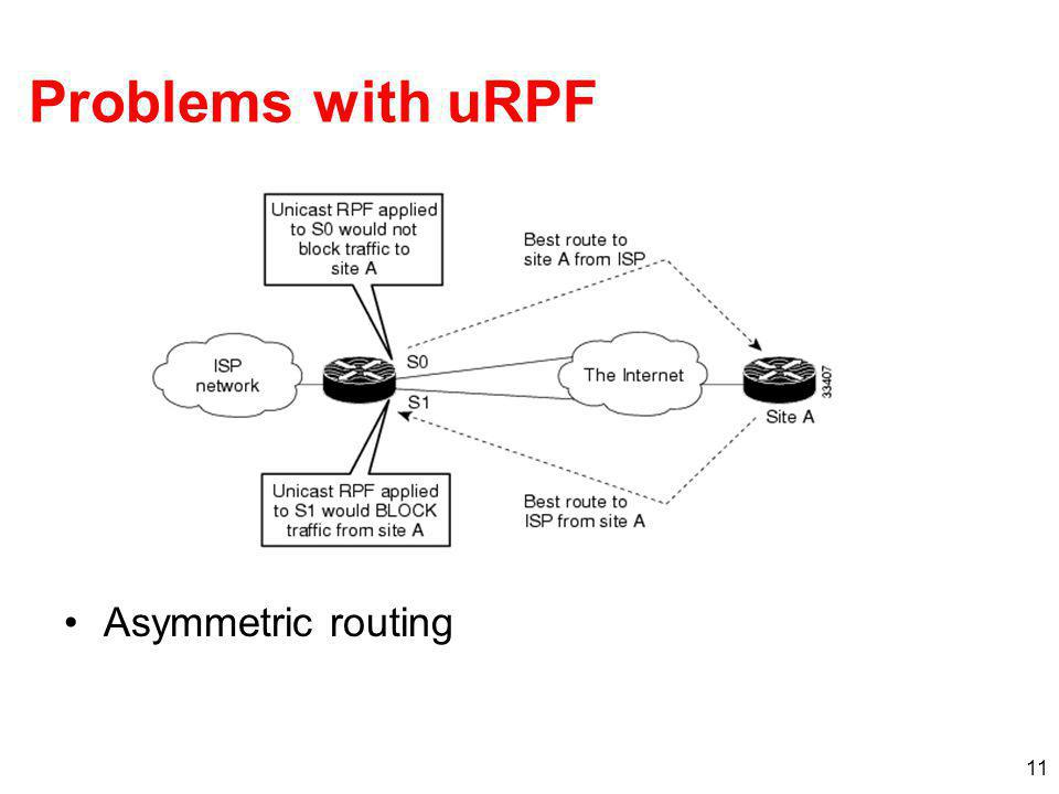 Problems with uRPF Asymmetric routing