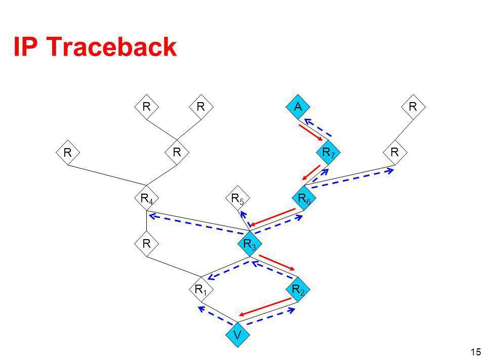IP Traceback R R A R R R R7 R R4 R5 R6 R R3 R1 R2 V