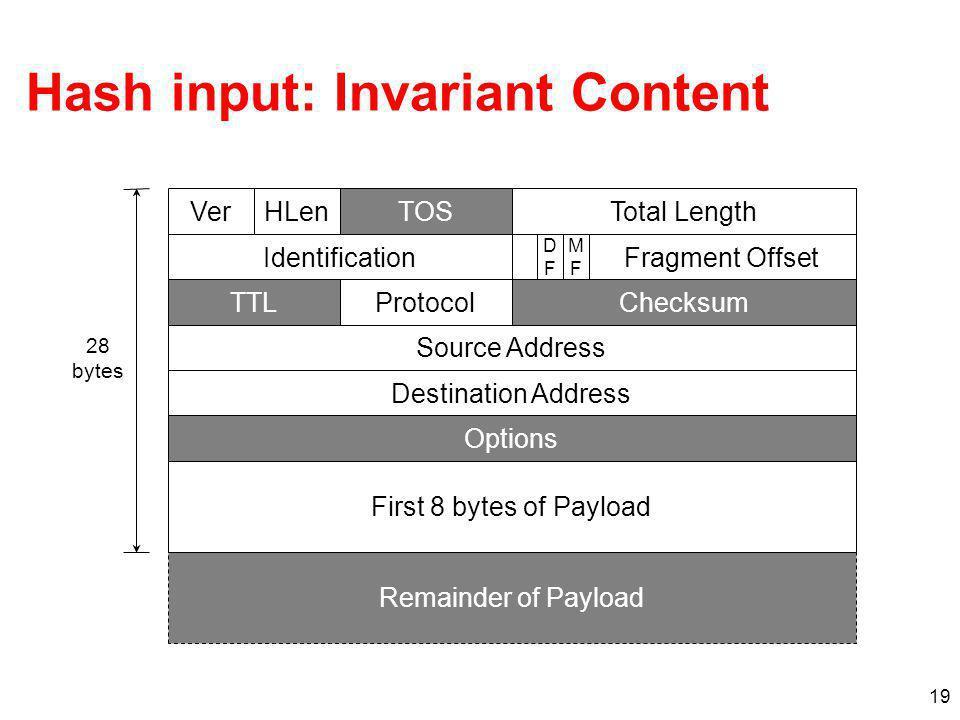 Hash input: Invariant Content