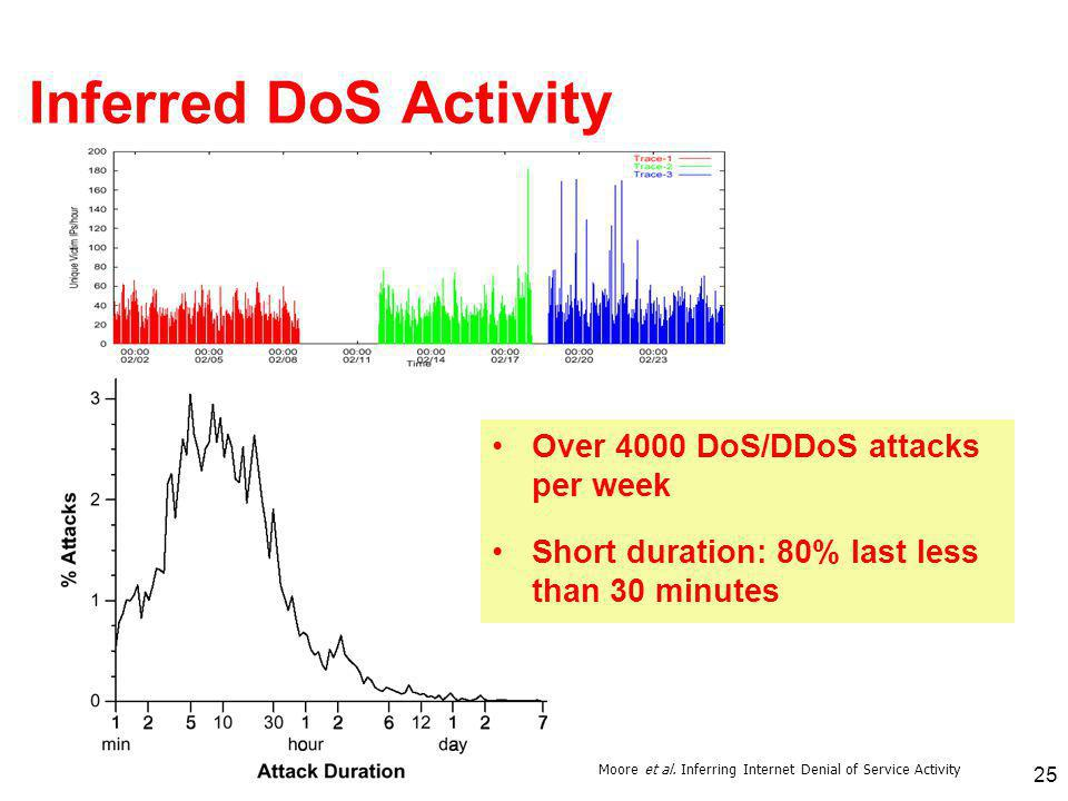 Inferred DoS Activity Over 4000 DoS/DDoS attacks per week