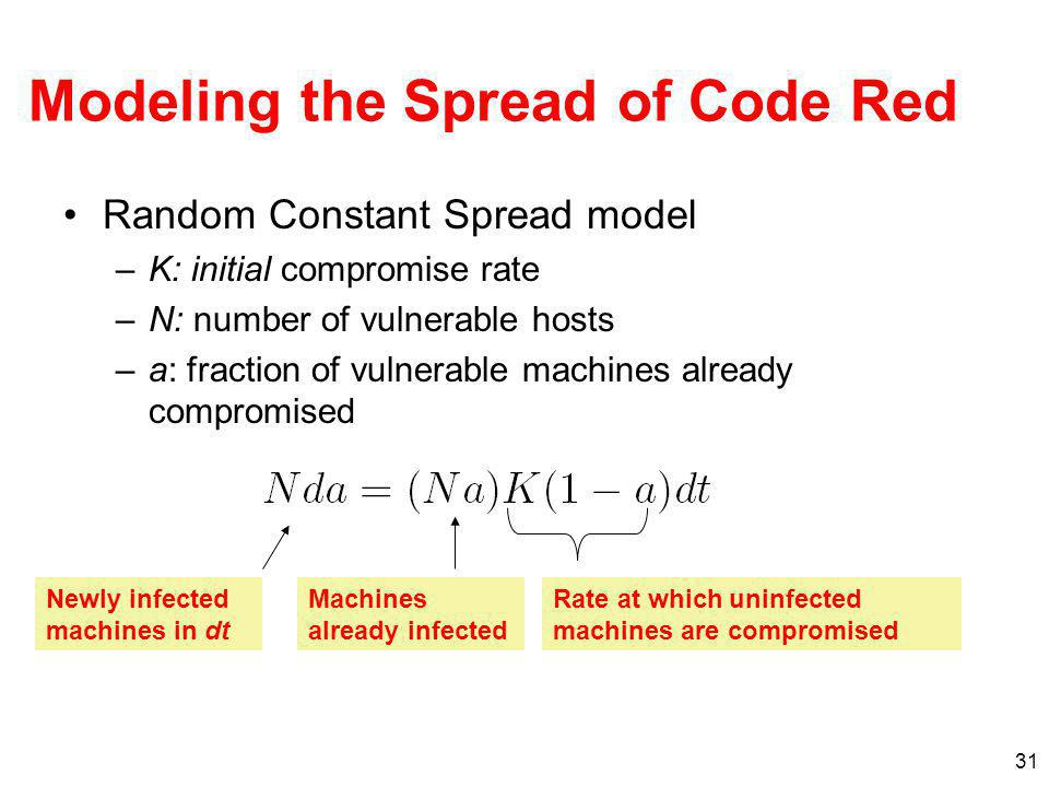 Modeling the Spread of Code Red