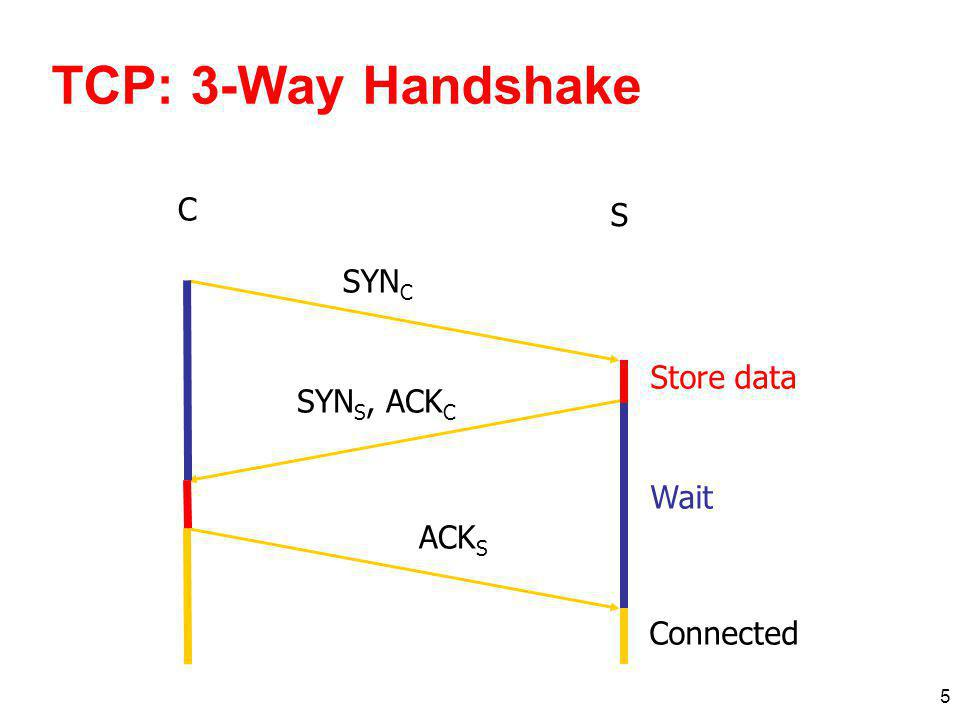 TCP: 3-Way Handshake C S SYNC Listening Store data SYNS, ACKC Wait
