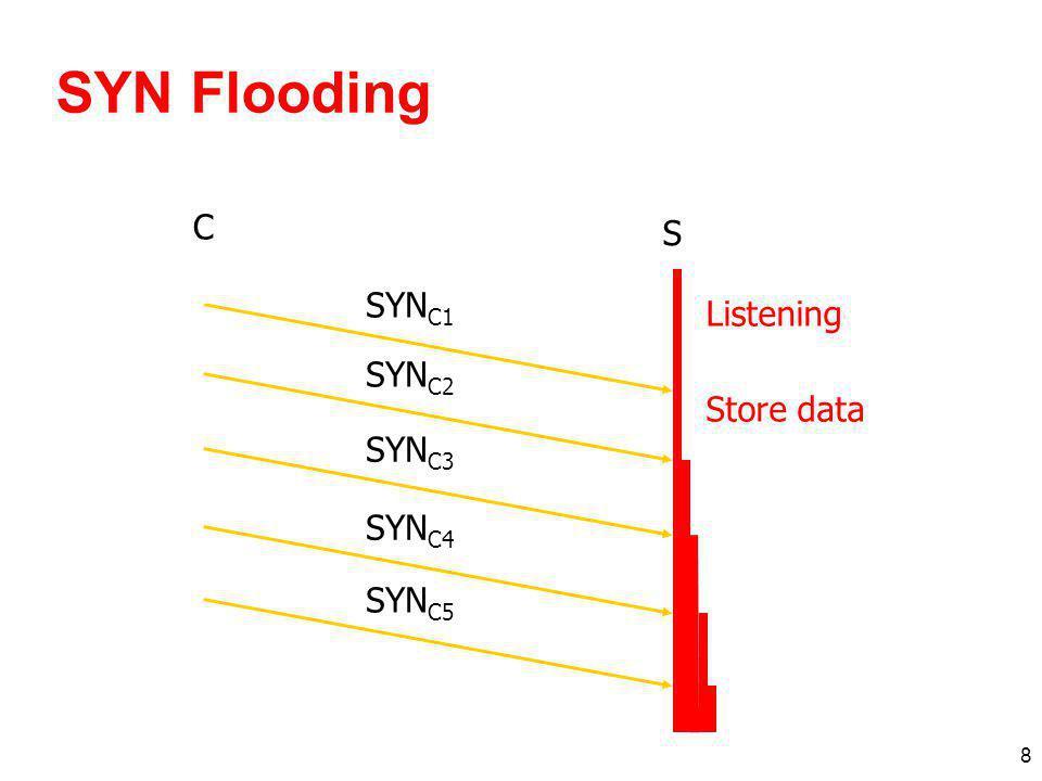 SYN Flooding C S SYNC1 Listening SYNC2 Store data SYNC3 SYNC4 SYNC5