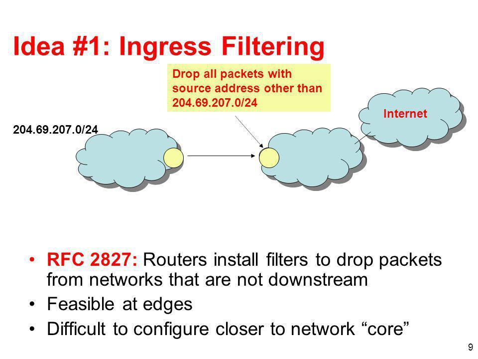 Idea #1: Ingress Filtering