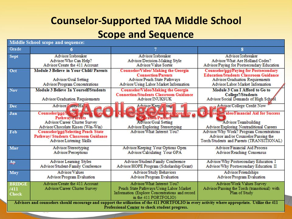 Counselor-Supported TAA Middle School Scope and Sequence