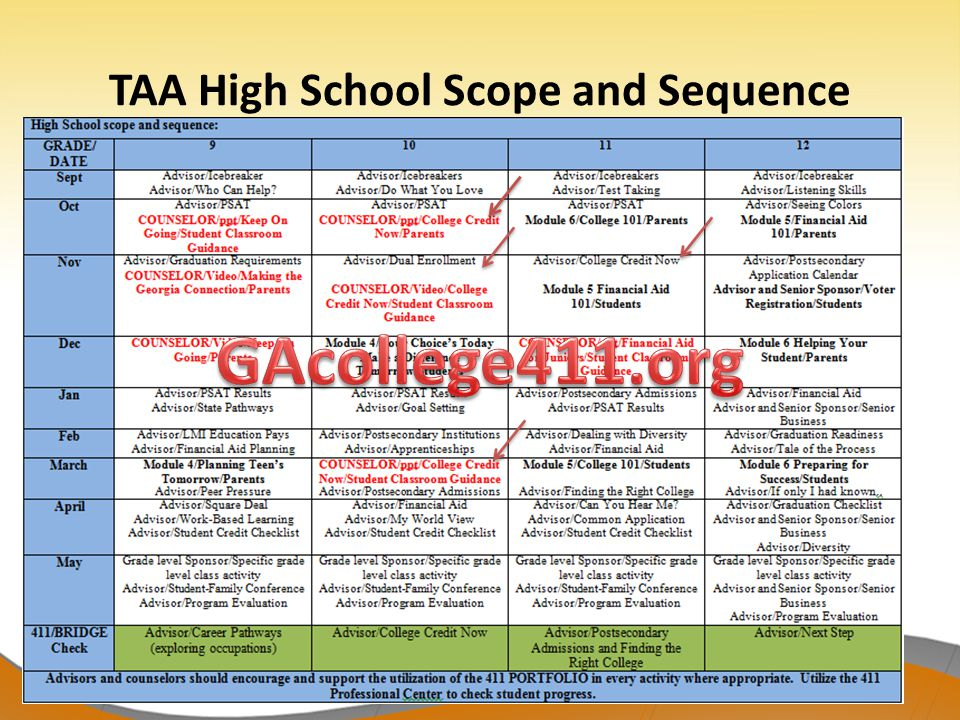 TAA High School Scope and Sequence