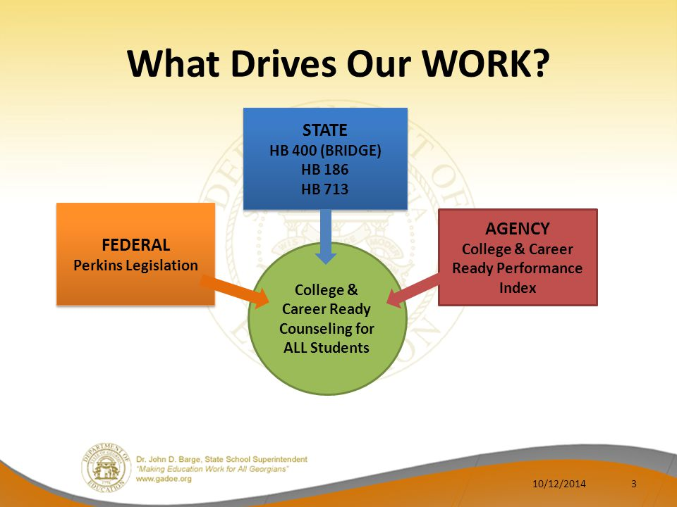 What Drives Our WORK STATE AGENCY FEDERAL HB 400 (BRIDGE) HB 186