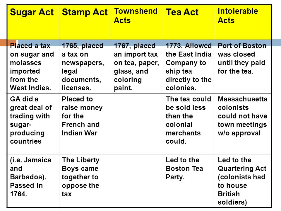 Sugar Act Stamp Act Tea Act Townshend Acts Intolerable Acts