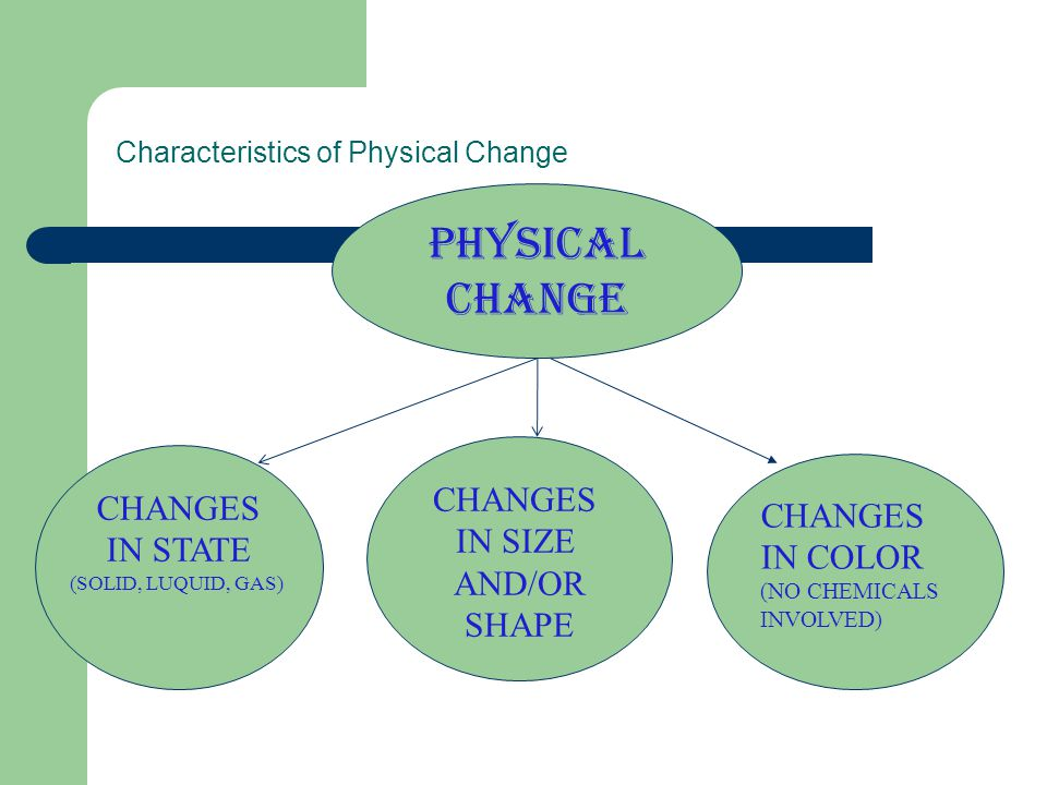 Characteristics of Physical Change