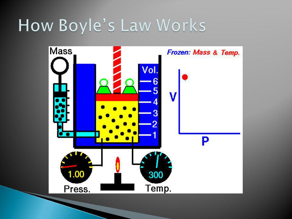 How Boyle's Law Works