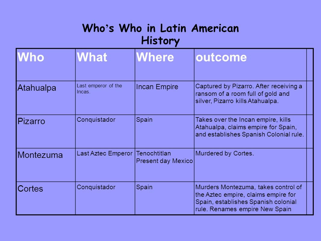 Who's Who in Latin American History