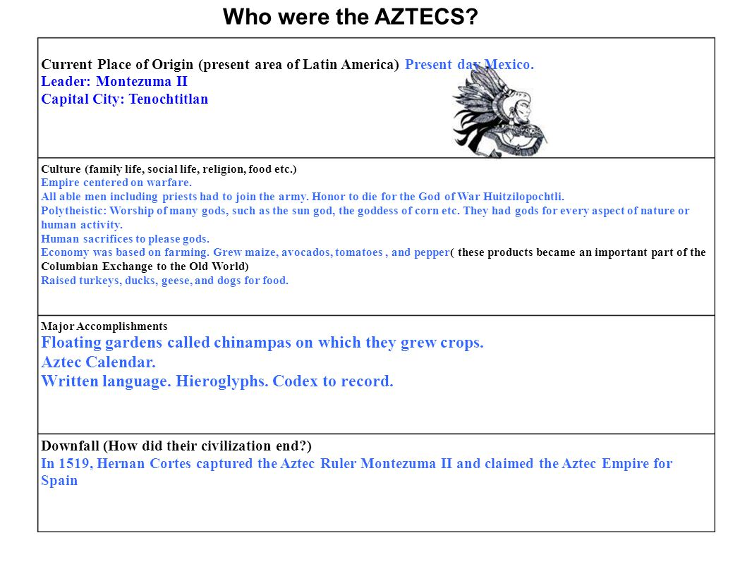 Who were the AZTECS Current Place of Origin (present area of Latin America) Present day Mexico. Leader: Montezuma II.