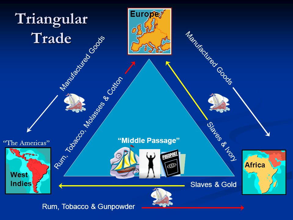 Triangular Trade Europe Manufactured Goods Manufactured Goods