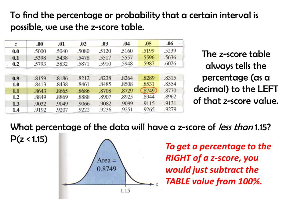 To find the percentage or probability that a certain interval is possible, we use the z-score table.