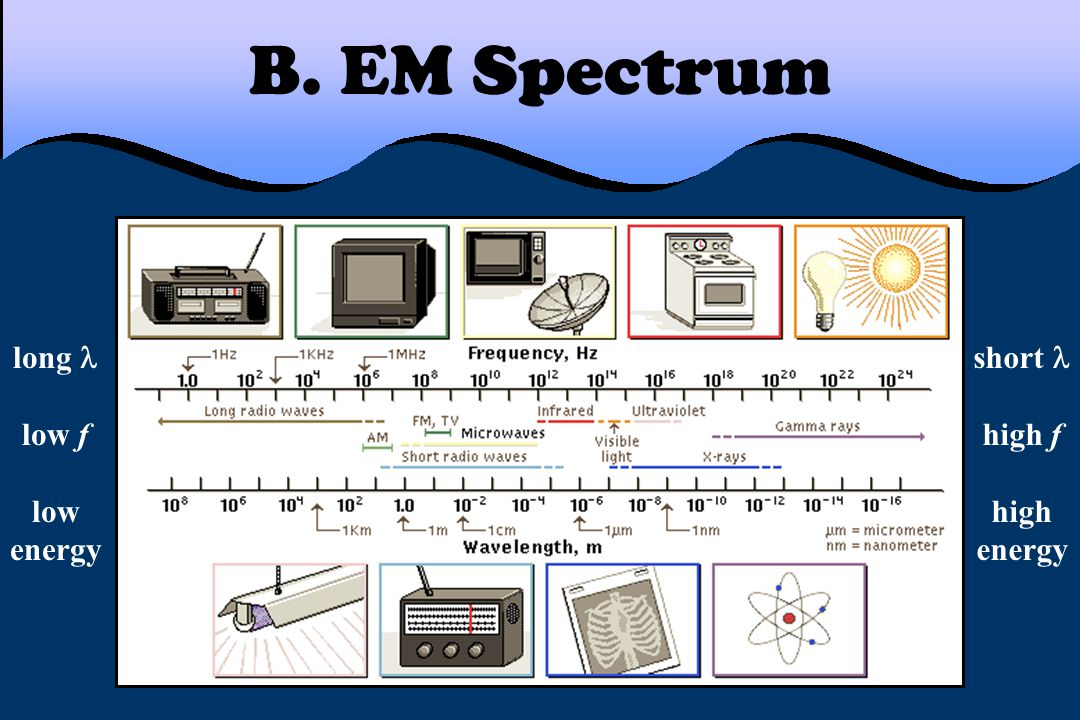 B. EM Spectrum long  low f low energy short  high f high energy