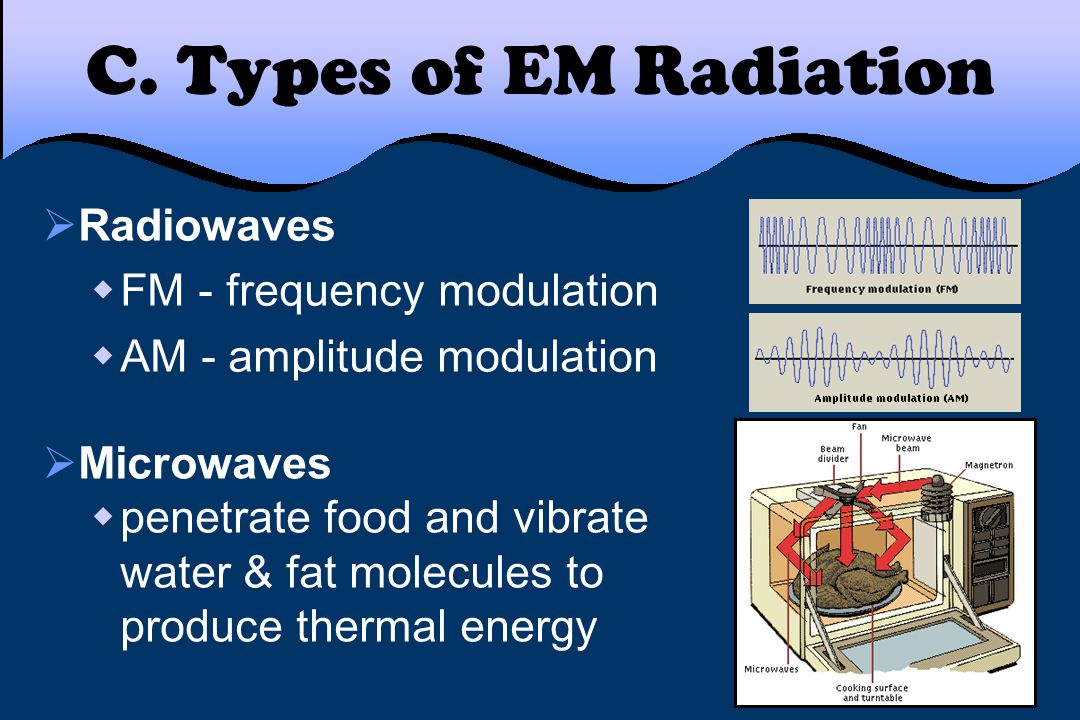 C. Types of EM Radiation Radiowaves FM - frequency modulation