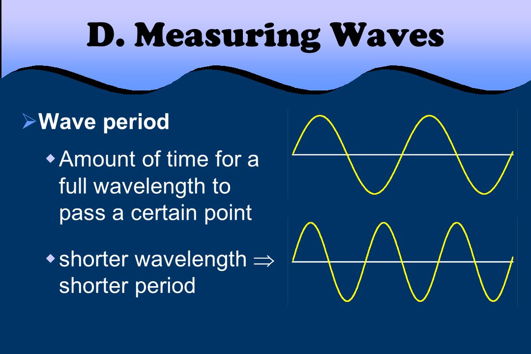 D. Measuring Waves Wave period
