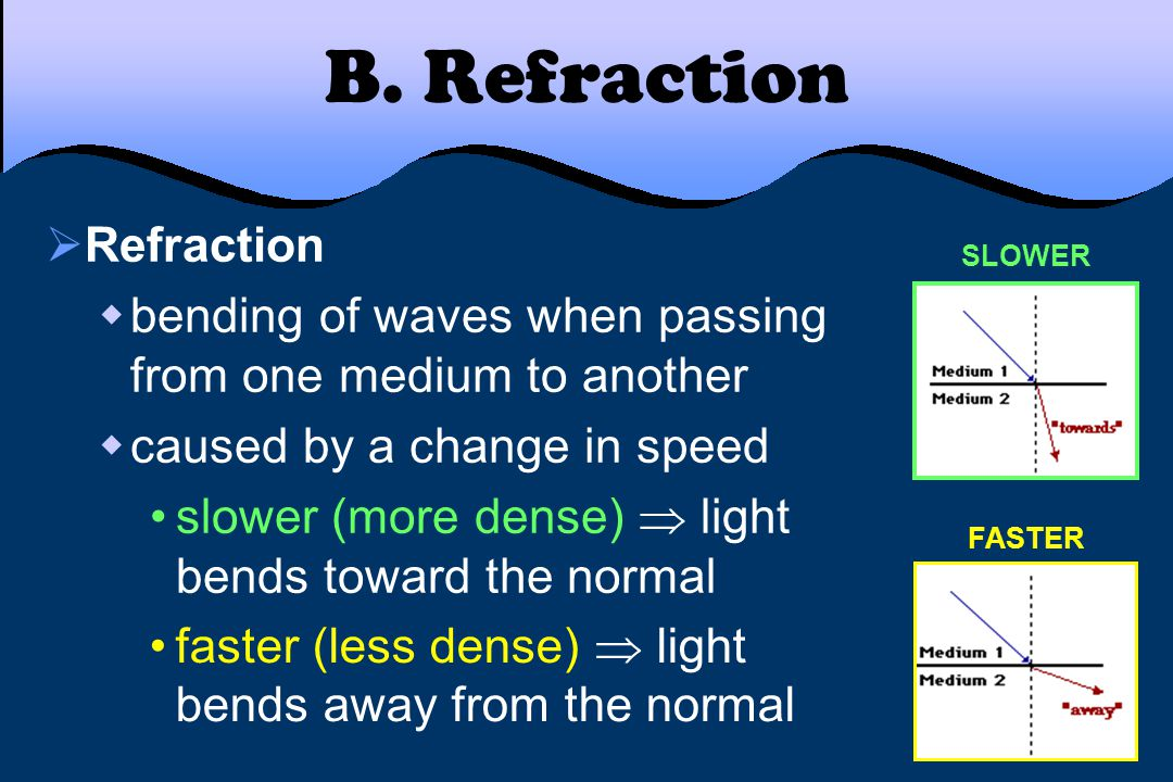 B. Refraction Refraction