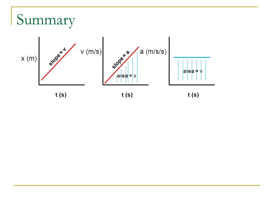 Summary v (m/s) a (m/s/s) x (m) t (s) t (s) t (s) slope = v slope = a