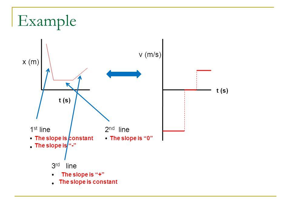 Example v (m/s) x (m) 1st line 2nd line 3rd line t (s) t (s)