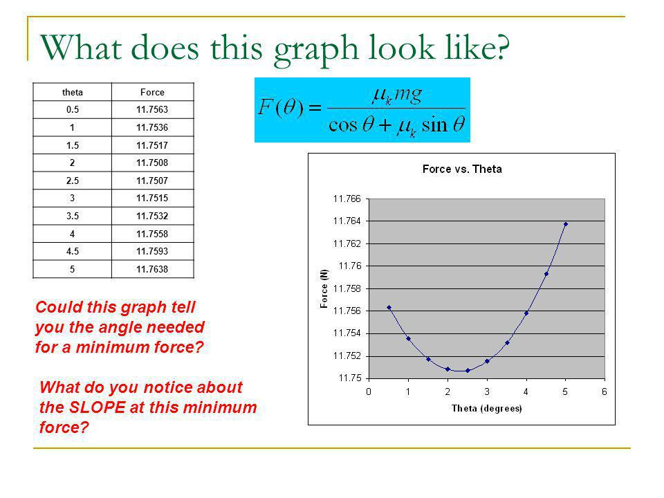 What does this graph look like