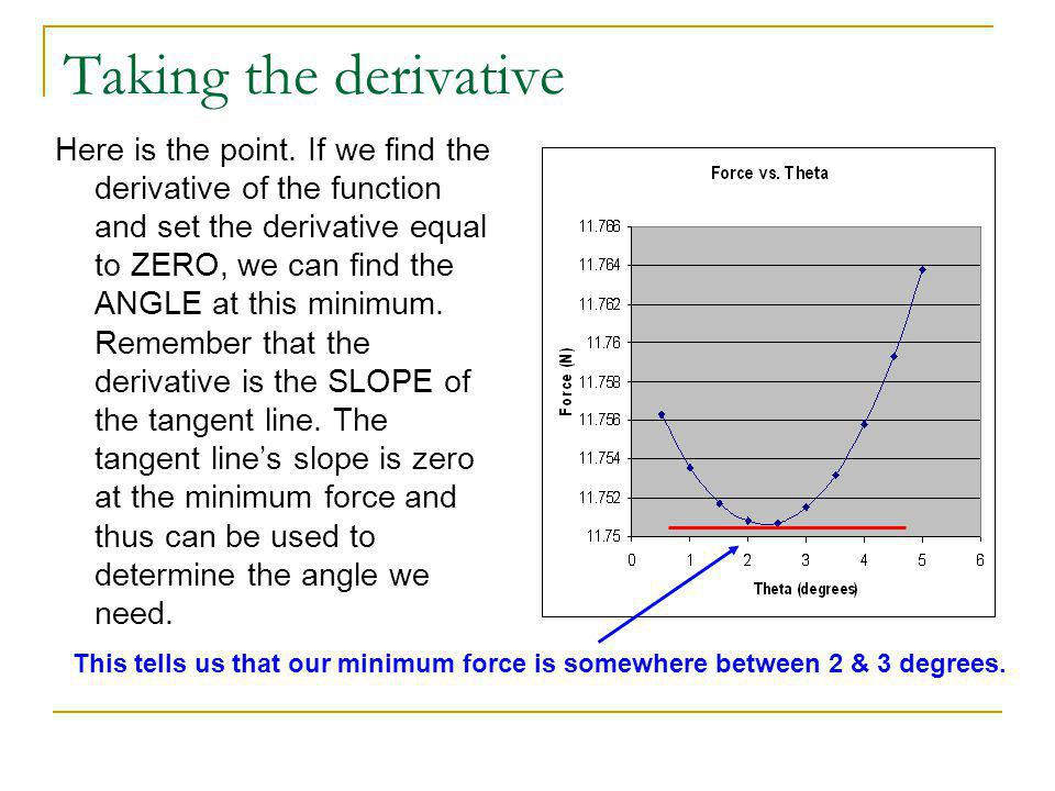 Taking the derivative