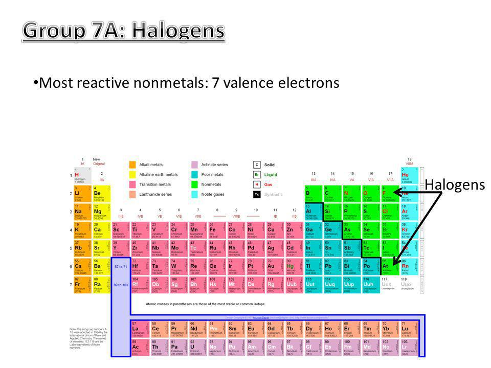 Group 7A: Halogens Most reactive nonmetals: 7 valence electrons