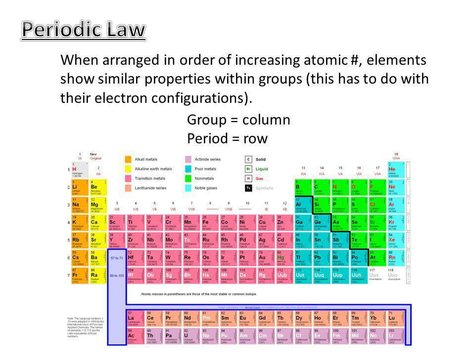 Periodic Law When arranged in order of increasing atomic #, elements