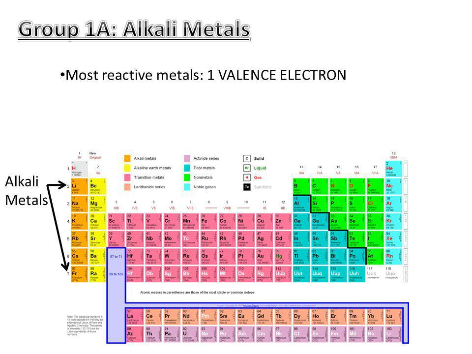Group 1A: Alkali Metals Most reactive metals: 1 VALENCE ELECTRON