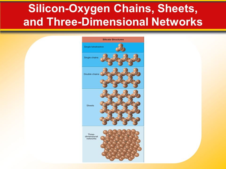 Silicon-Oxygen Chains, Sheets, and Three-Dimensional Networks