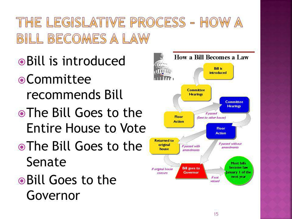 The Legislative Process – How a Bill Becomes a Law