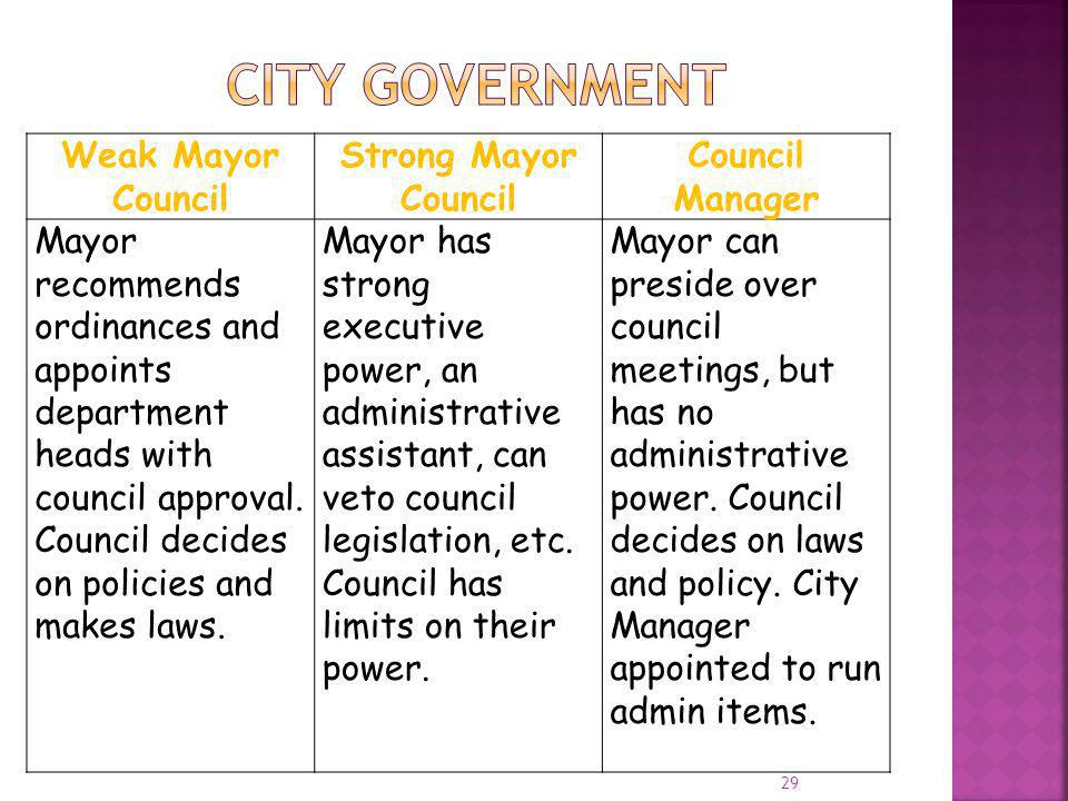 City Government Weak Mayor Council Strong Mayor Council
