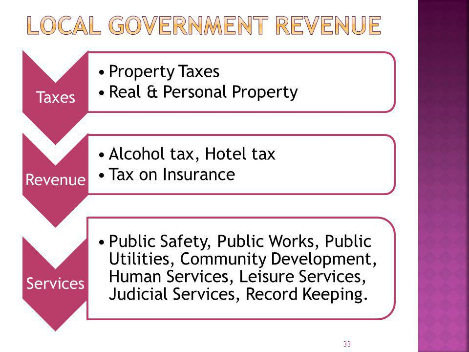 Local Government Revenue