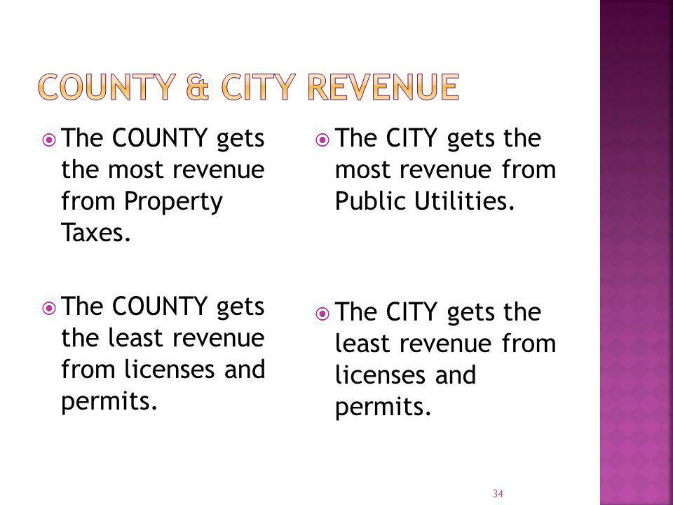 County & City Revenue The COUNTY gets the most revenue from Property Taxes. The COUNTY gets the least revenue from licenses and permits.