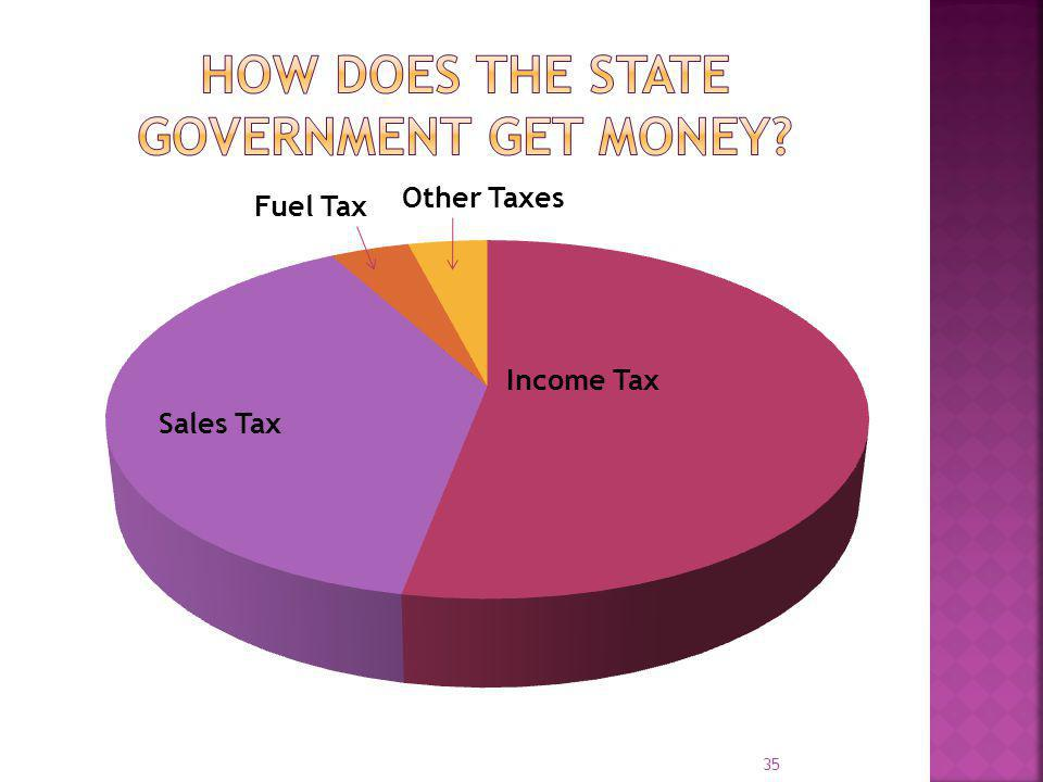 How Does the State government get money