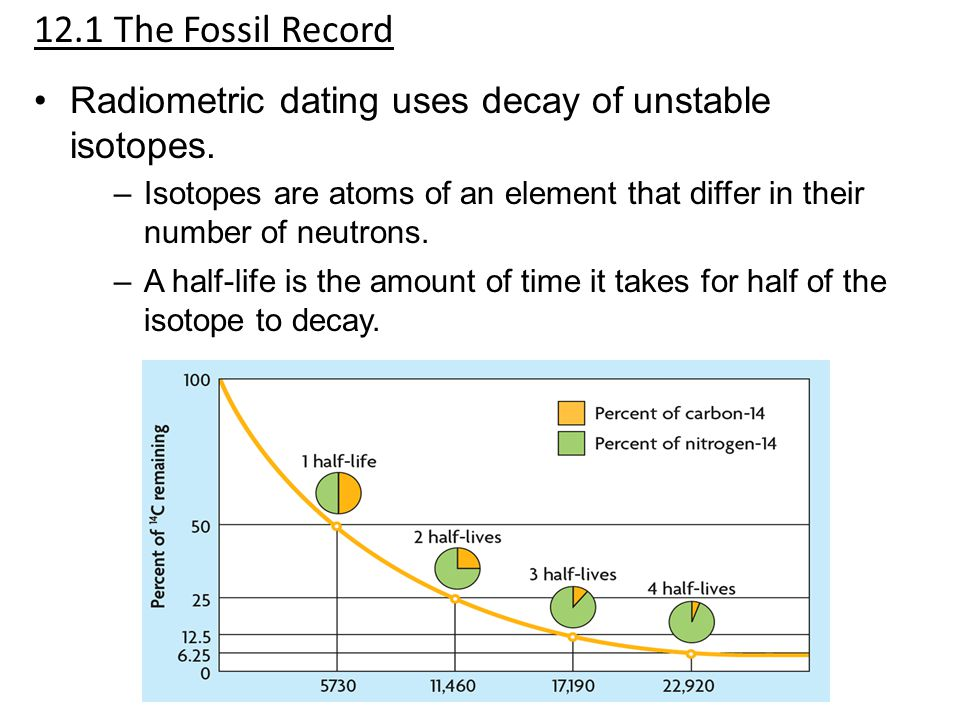 12.1 The Fossil Record Radiometric dating uses decay of unstable isotopes. Isotopes are atoms of an element that differ in their number of neutrons.