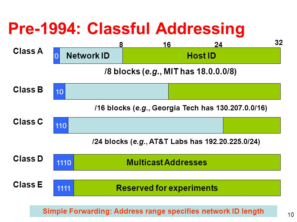 Pre-1994: Classful Addressing
