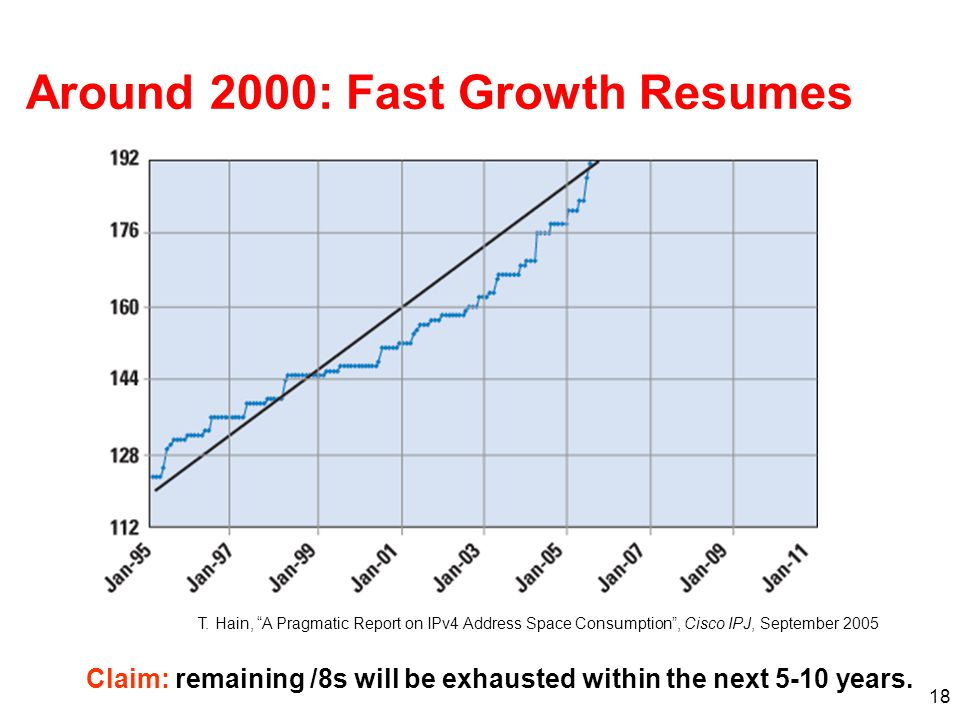 Around 2000: Fast Growth Resumes