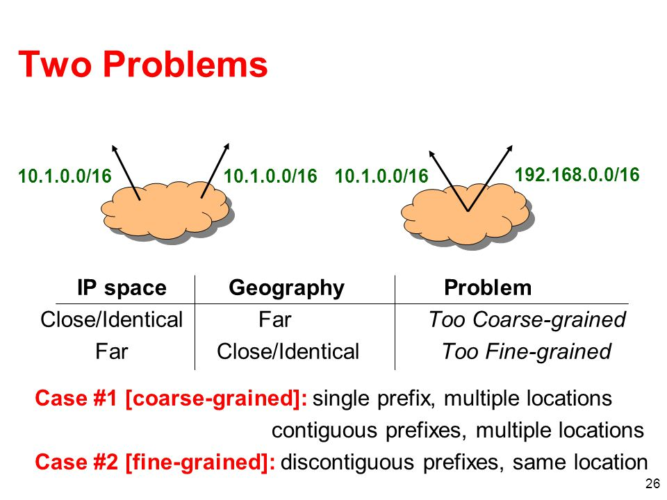 Two Problems IP space Geography Problem