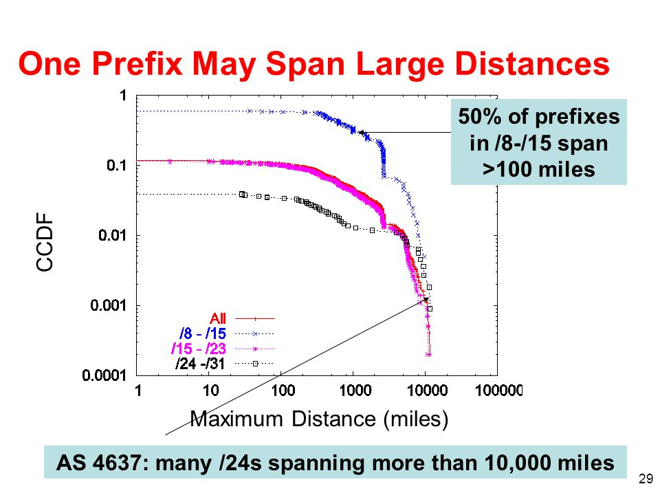 One Prefix May Span Large Distances
