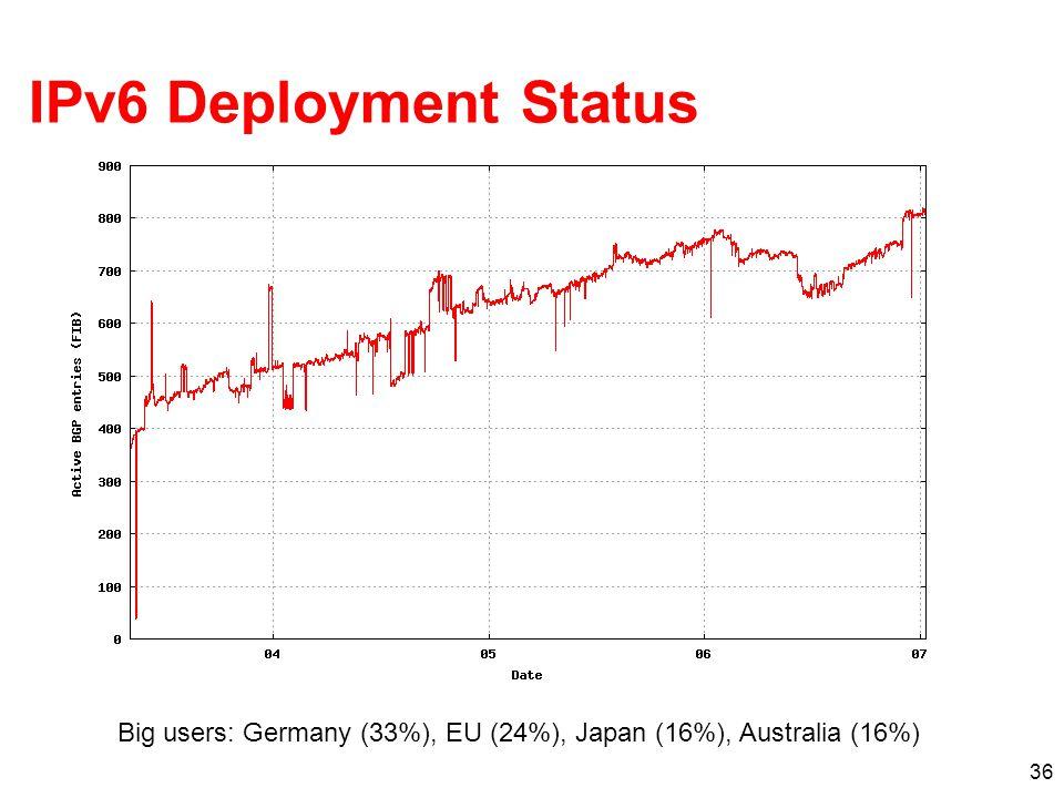 IPv6 Deployment Status Big users: Germany (33%), EU (24%), Japan (16%), Australia (16%)
